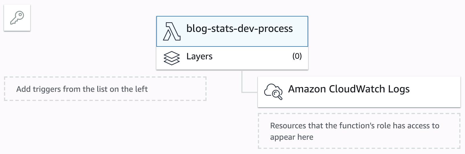 First steps with the Serverless Framework